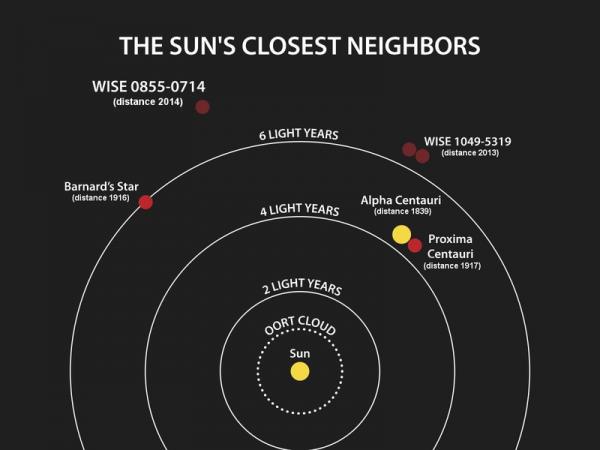 PIA18003-NASA-WISE-STARSNEARSUN-20140425-2